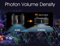 Photon Volume Density —  Superior ratio between luminaire size and light output