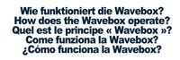 Come funziona la Wavebox?